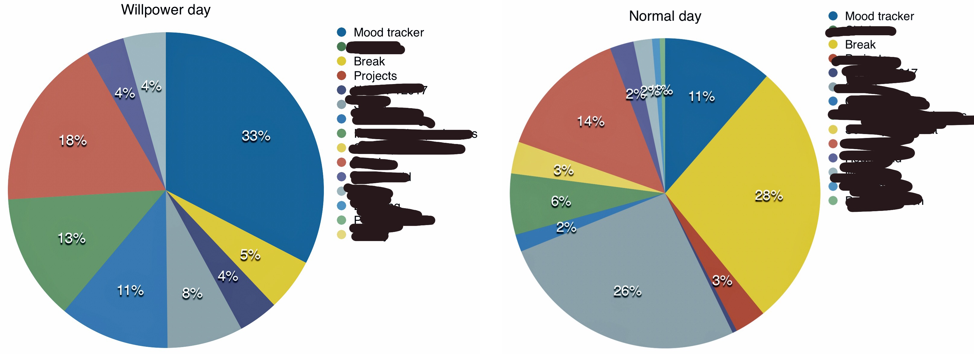 Pie chart showing the distribution of activities on an average day, compared to willpower day